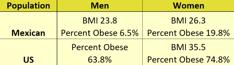 BMI Chart Mexico v US
