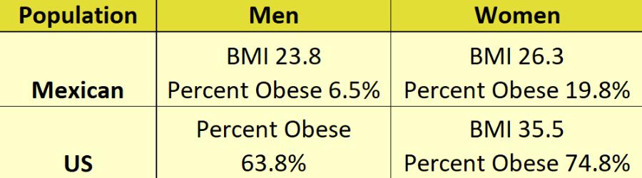 BMI Chart Mexico v US